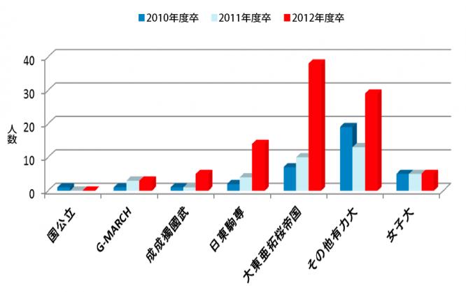 3年間の主要大学現役合格者数推移